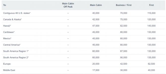 Flight Booked: Abu Dhabi to Maldives using AA Miles on Etihad Airways